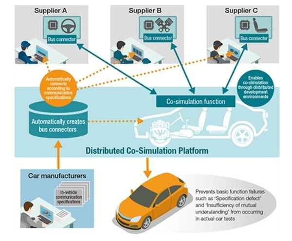 Schematic of the Distributed Co-Simulation Platform